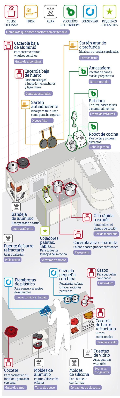 Utensilios de cocina infografía
